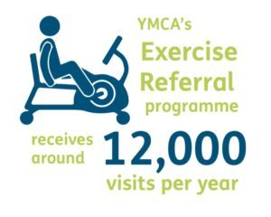 ymca exercise referral redhill